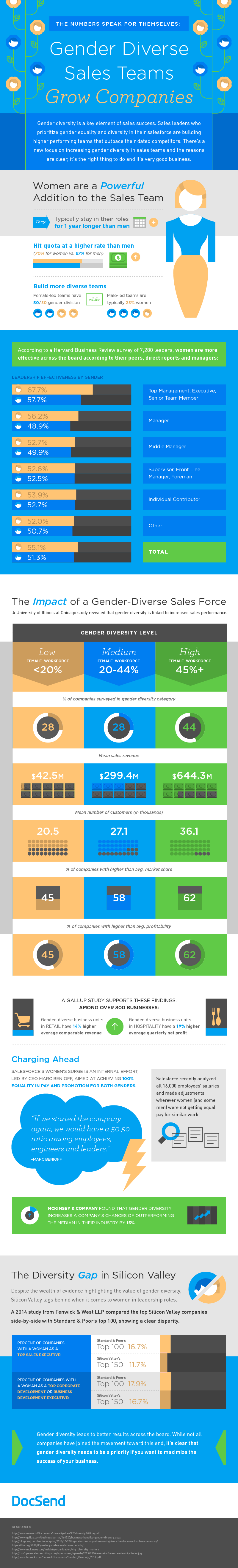 DocSend infographic on gender diverse sales teams and how they outperform homogenous sales team.
