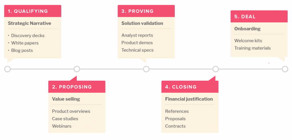 sales funnel content map